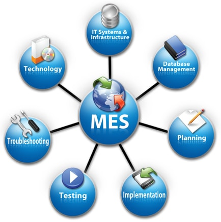 A graphic of a Manufacturing Execution System (MES) and associated functionalities.