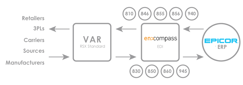 an infographic of encompass EDI implementation methodology and how to choose a van