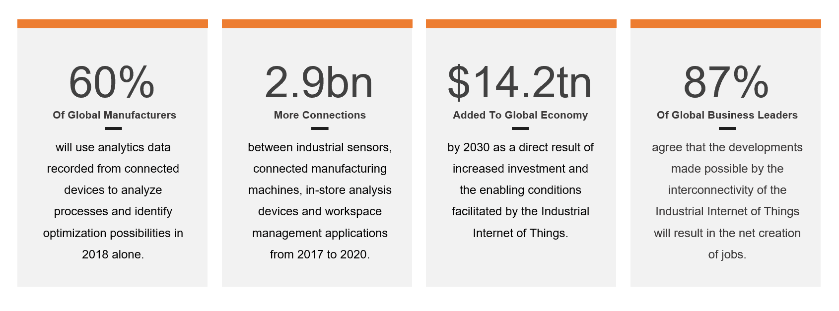 an image of statistics on IIoT devices suggesting the Industrial Internet of Things will becomes stronger as one of the top 5 technology trends in 2019 according to encompass solutions.