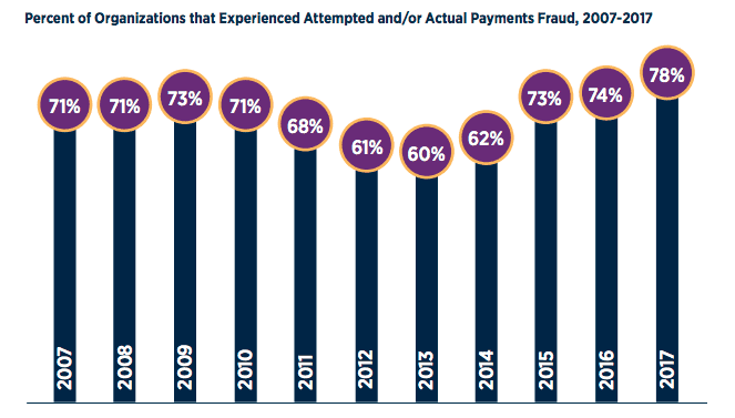 an infographic illustrating the prevalence of payments fraud experience by businesses with insufficient payment controls best practices.