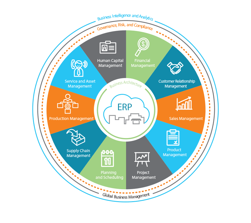 an image of the Epicor Business Architecture foundation for epicor erp