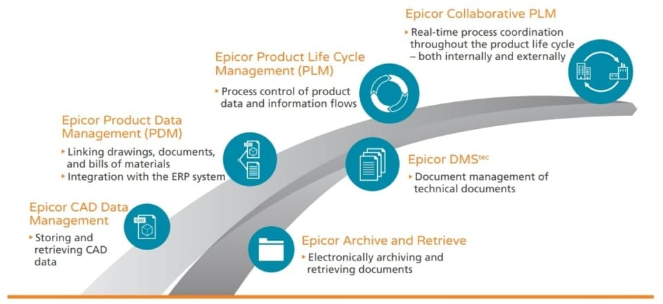 An image of epicor erp software for aerospace and defense manufacturers product lifecycle management