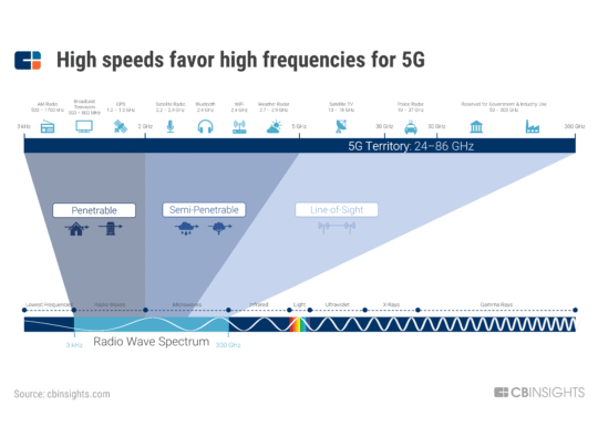 An image of 4G Versus 5G Wireless Technology wavelengths