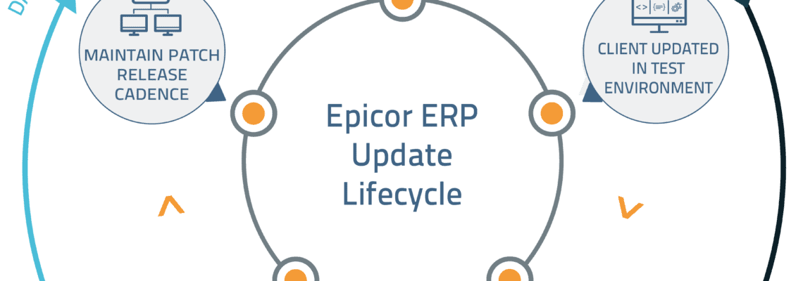 an image of the encompass solutions Epicor ERP Update Lifecycle - Managed Services patch management