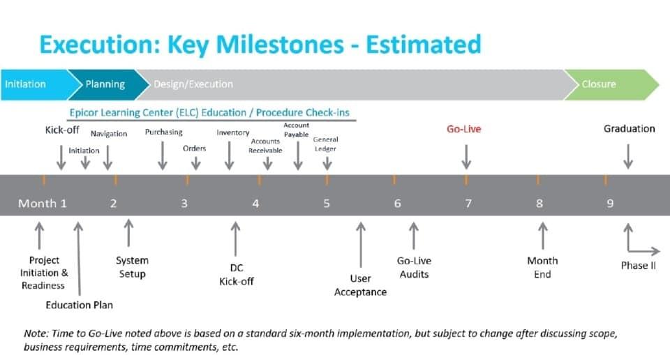 Epicor Prophet 21 Emerging Business Program Overview implementation milestones