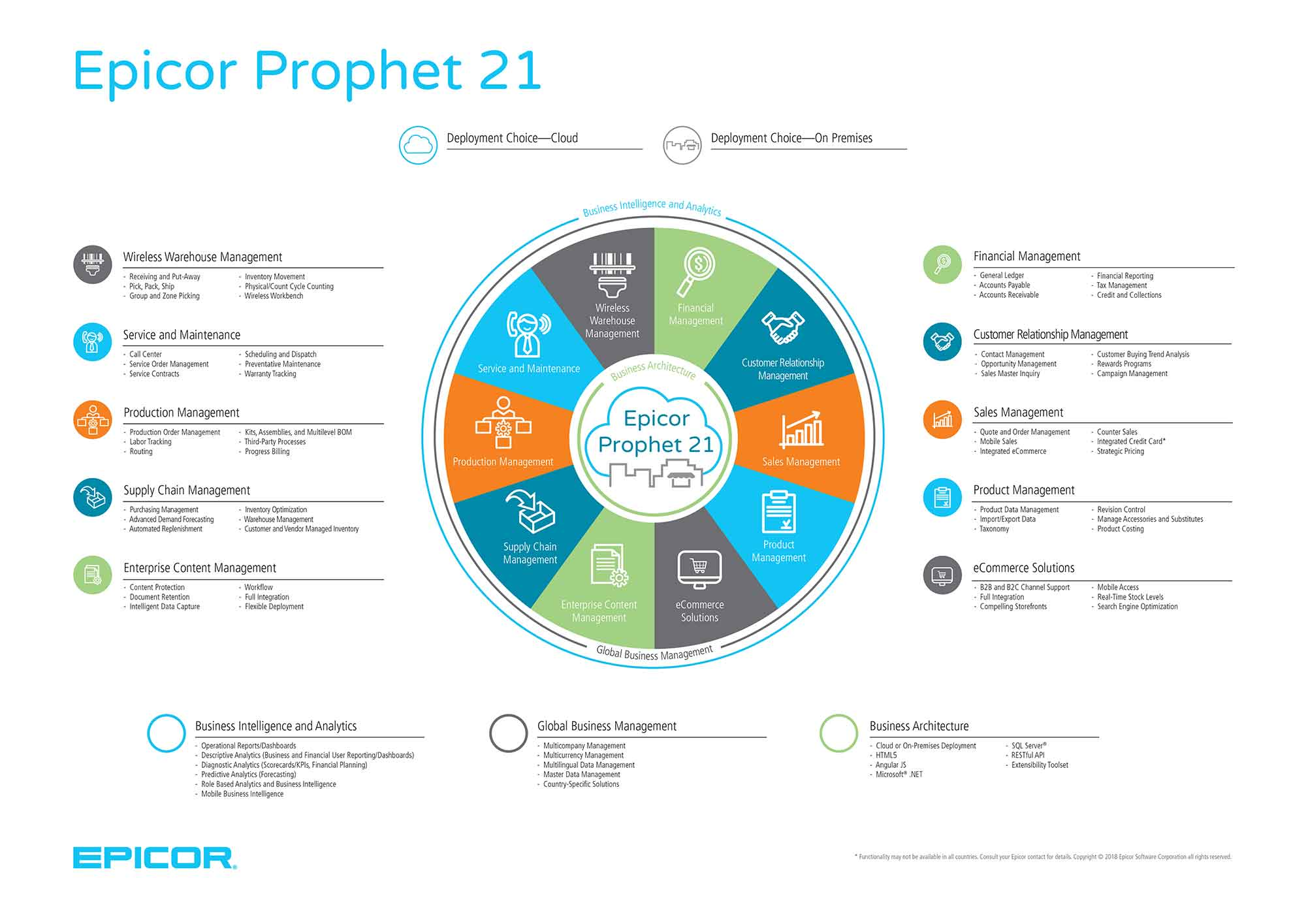 an image of the complete epicor prophet 21 software overview erp for distributors