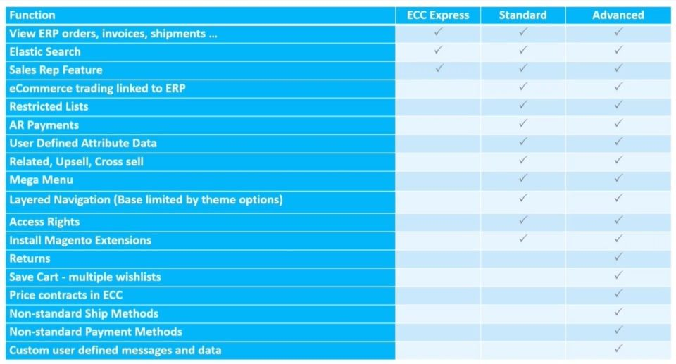Epicor ECC Express, ECC Standard, ECC Advanced Functionality Grid