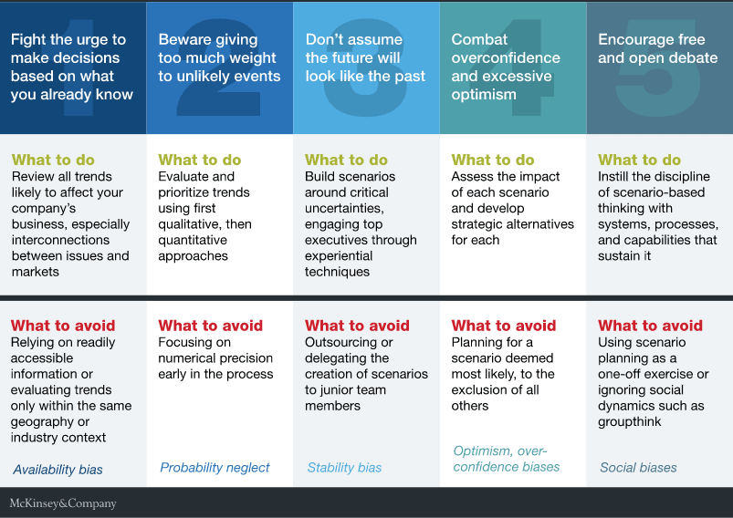 an image of how to future proof your business using the do's and don'ts of scenario planning