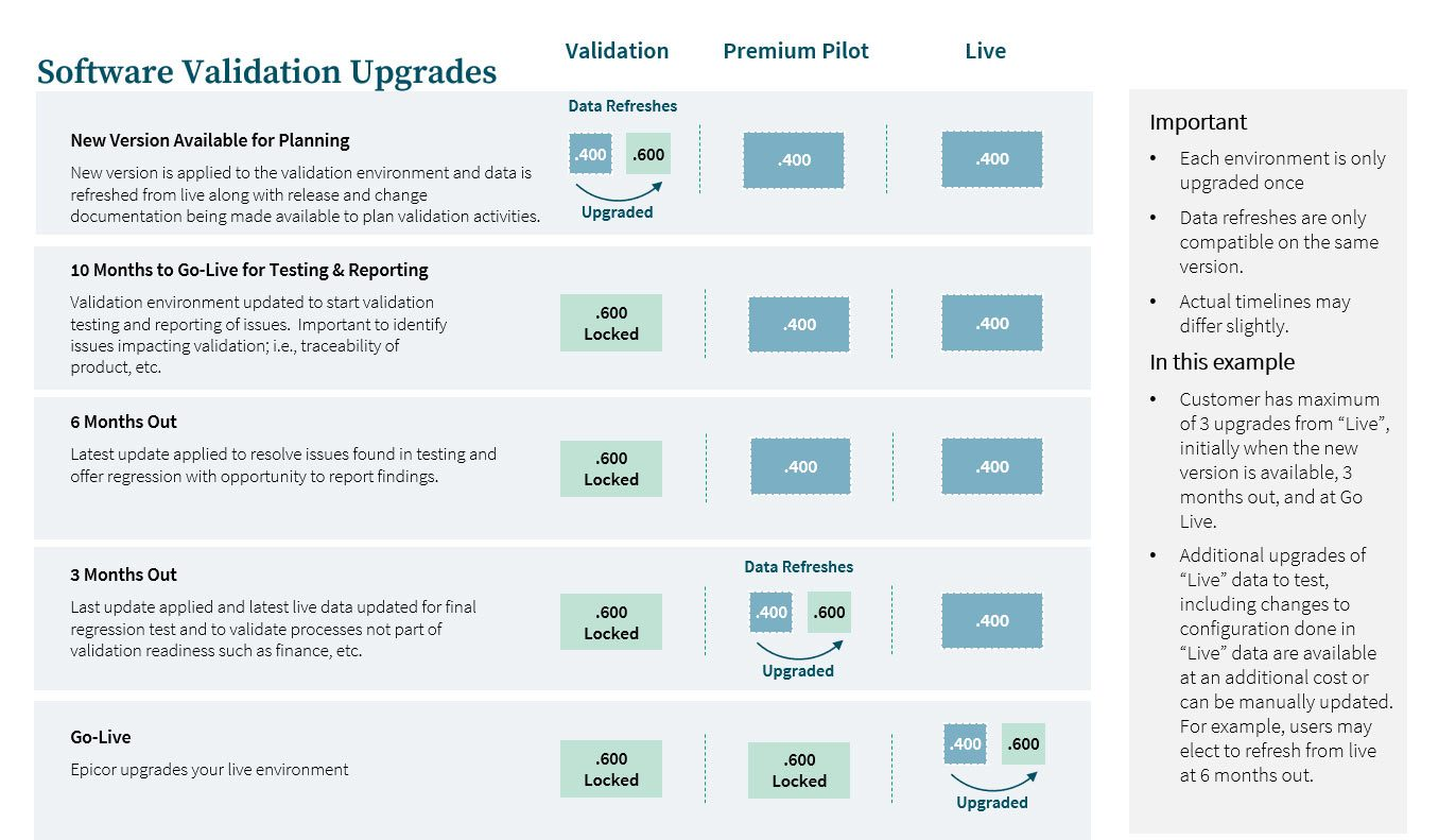 Epicor ERP Cloud Validation Bundle for life science and medical device manufacturing upgrades